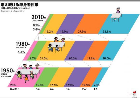 データビジュライズソンを企画したい!~横浜のデータを見える化しよう!